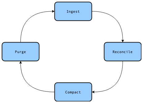 Insert-Append-Compact-Overwrite Data Flow