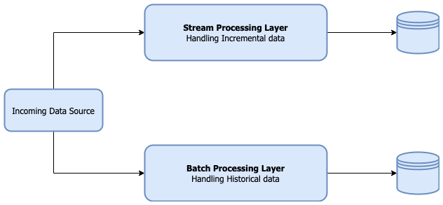 Stream and Batch Processing pipelines