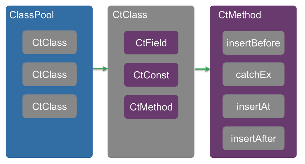 Javassist Components