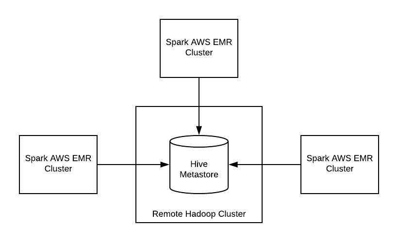 AWS EMR Spark Cluster